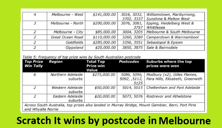Melbourne luckies places to win Instant Scratch its