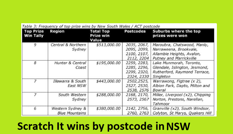 Lucky post codes of NSW to play and win Lottery