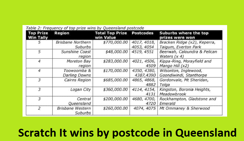 Queensland luckiest places to play and win lottery